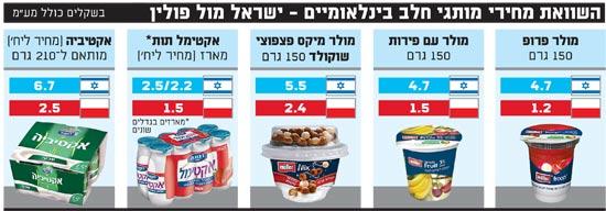 השוואת מחירי מותגי חלב בינלאומיים ישראל מול פולין